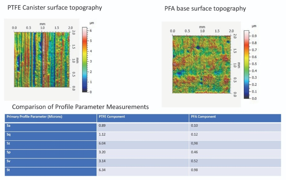 Comparing PTFE and PFA fluoropolymers as wetted parts in advanced