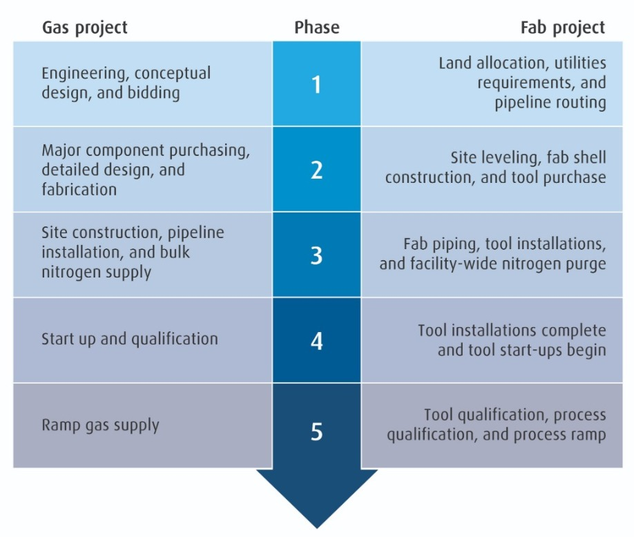 Invisible materials: on-site bulk gas supply to